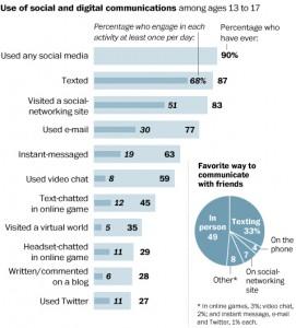 Teen Use of Social Media (Source: Washington Post, June 26, 2012)