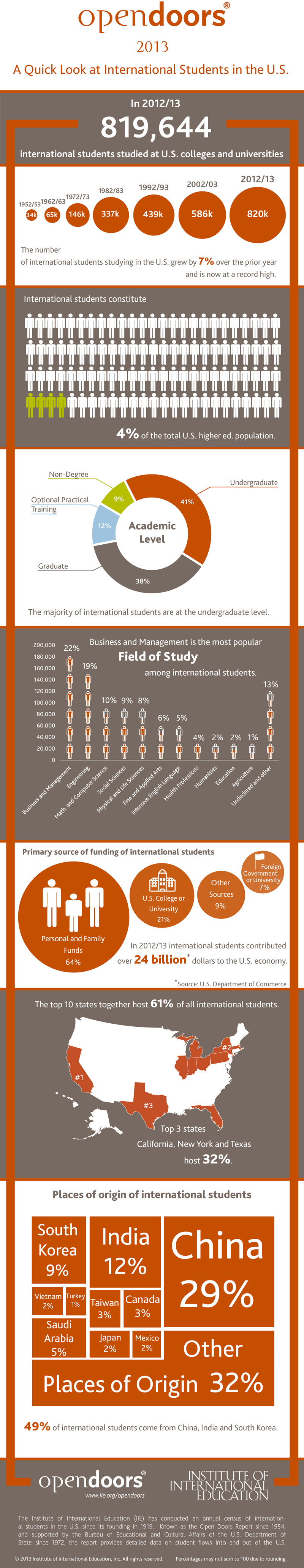 OT-Open-Doors-2013-Inforgraphic-International-students
