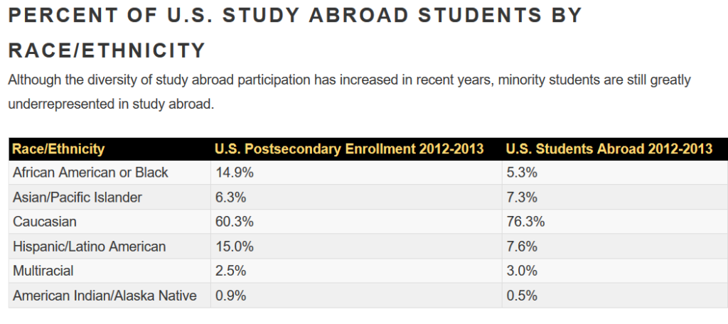 Source: NAFSA, Trends in U.S. Study Abroad, based on data from IIE Open Doors Report and U.S. Department of Education National Center for Education Statistics.