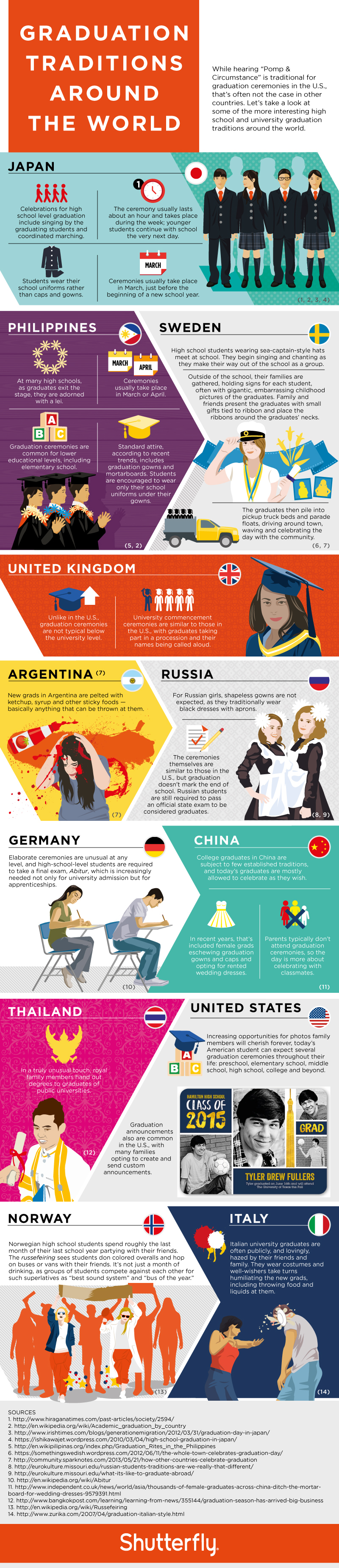 infographic worldwide graduation traditions